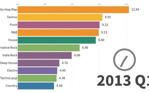 Most_Popular_Music_Styles_1910_-_2019